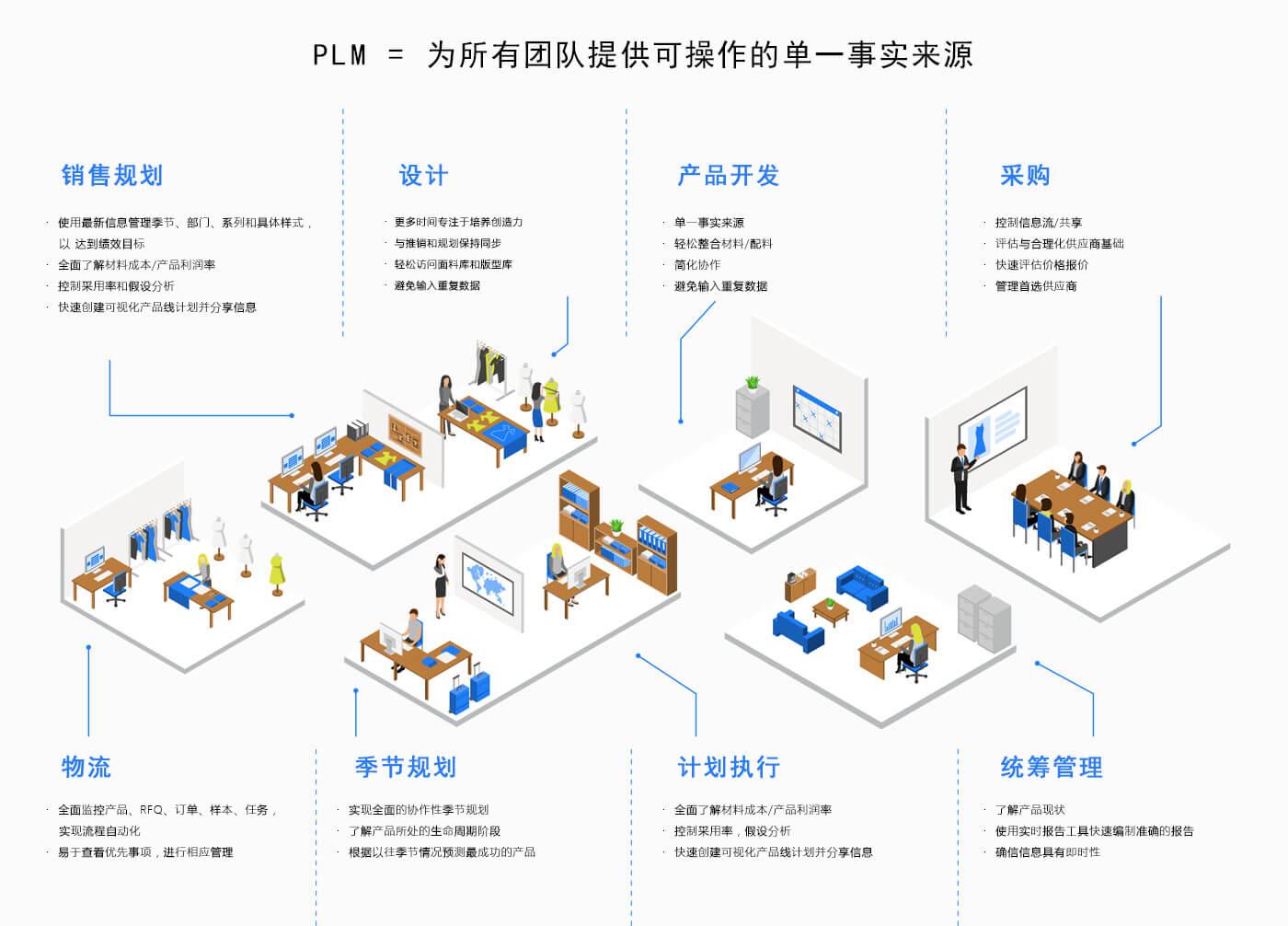 中小企业PLM